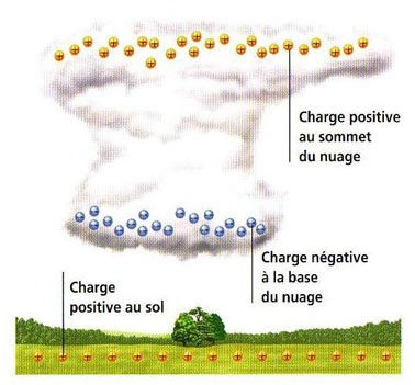 charges nuage